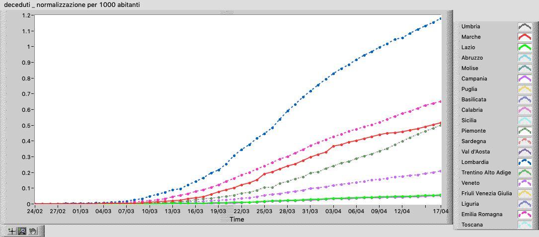 4 deceduti _ normalizzazione per 1000 abitanti