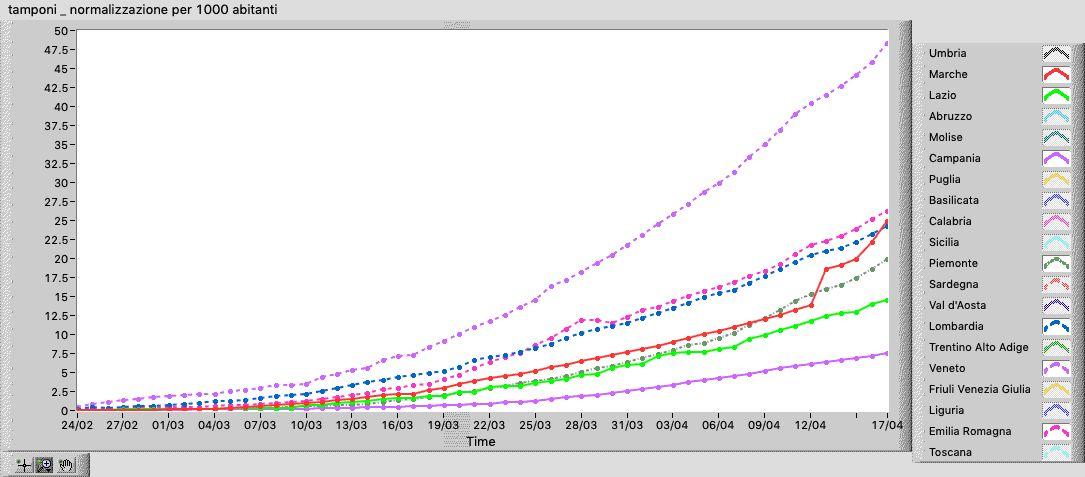 8 tamponi _ normalizzazione per 1000 abitanti